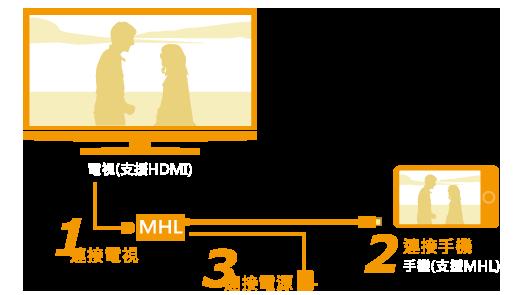 MHL影音轉換線