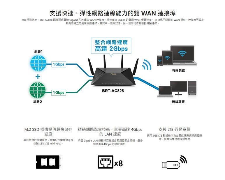 ASUS  BRT-AC828 AC2600  WAN VPN Wi-Fi /EcLife