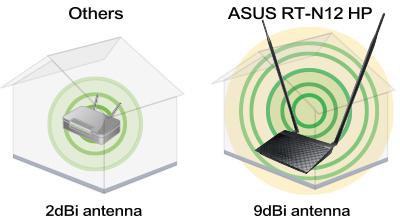 ASUS華碩RT-N12HP 11n高功率無線分享器/無線路由器|EcLife良興購物網