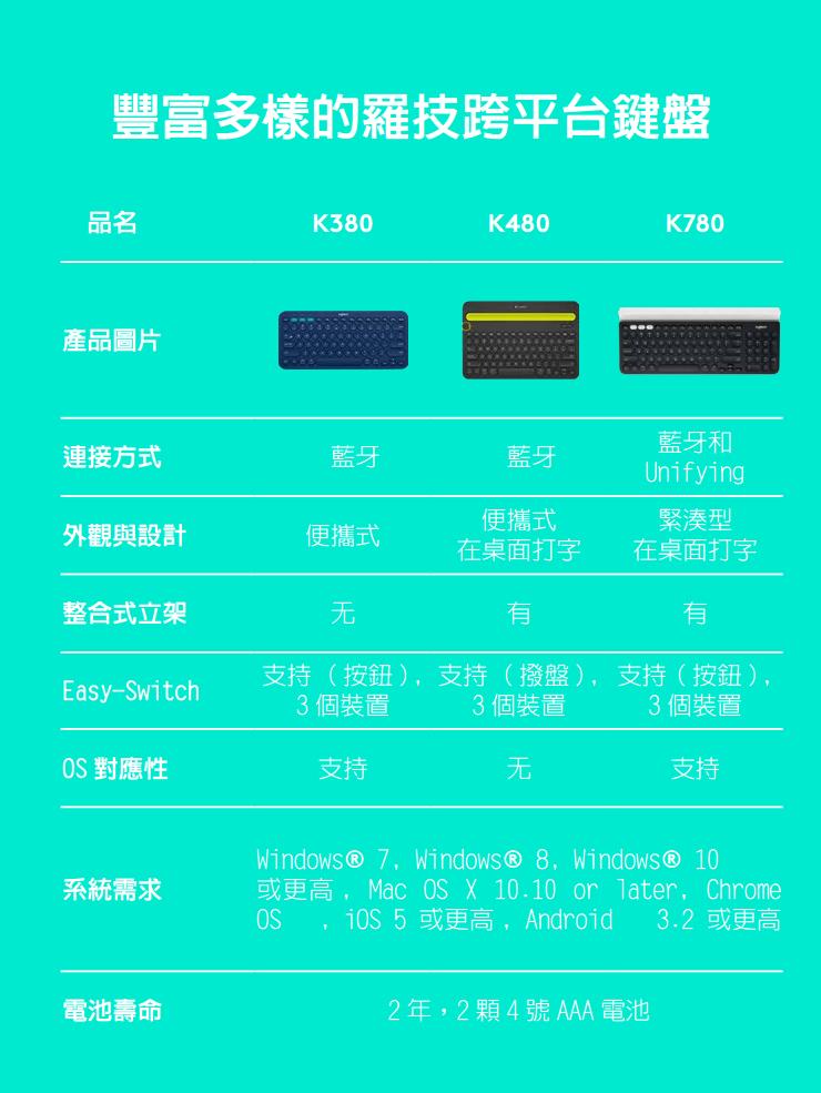 Logitech 羅技 K780 跨平台藍牙鍵盤|EcLife良興購物網