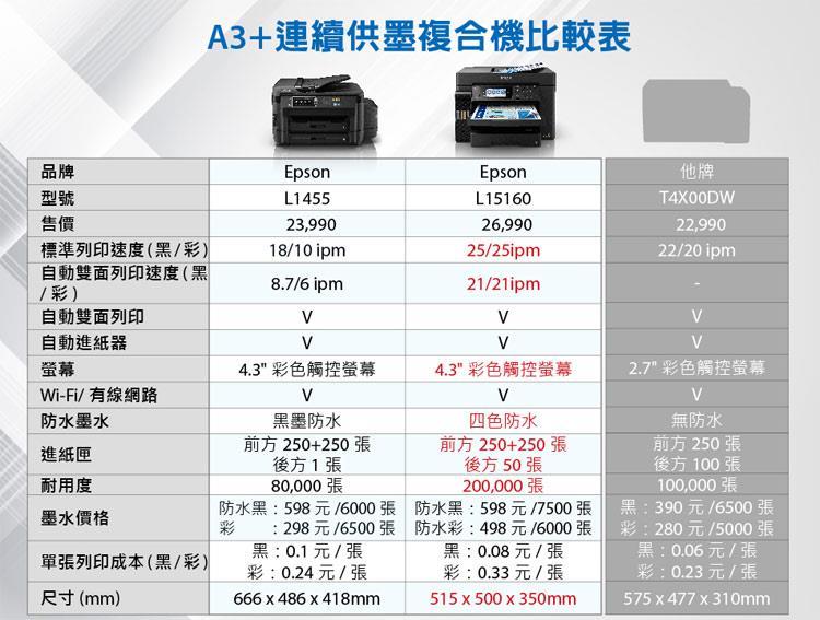 EPSON L15160 與 L1455差異 A3印表機